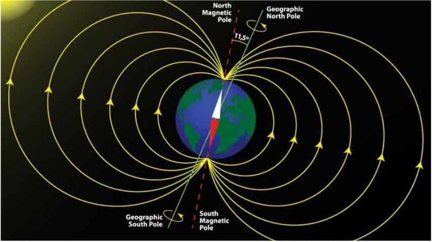 Polo Nord e onde magnetiche