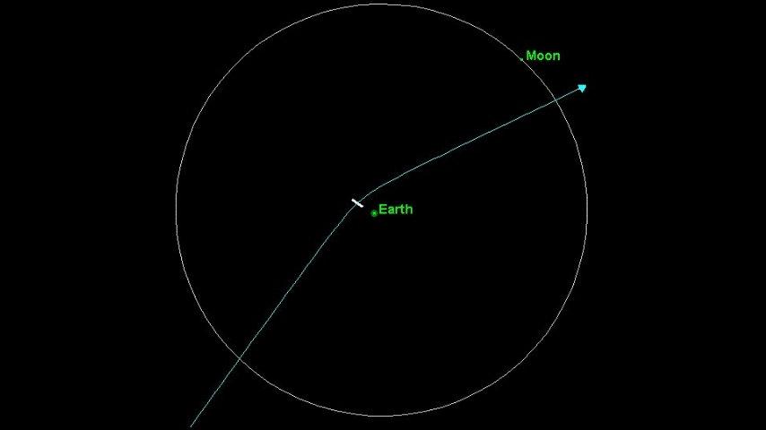 2004_MN4_Orbit