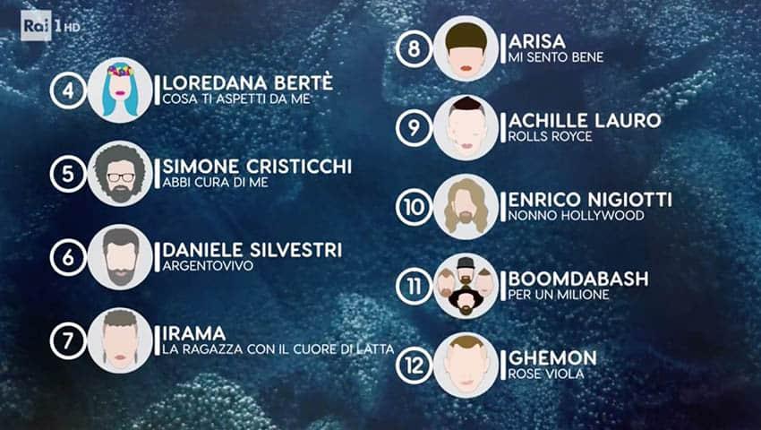 Classifica parziale Sanremo 2019