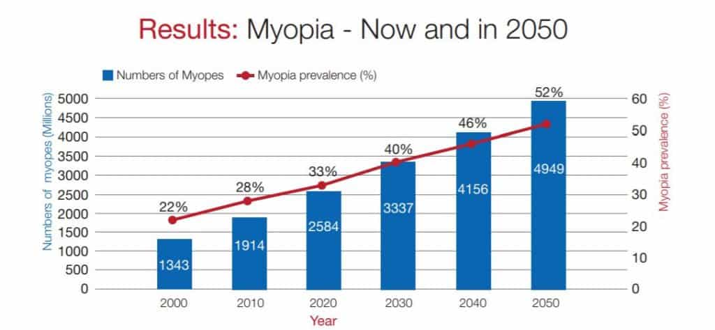 Miopia popolazione mondiale OMS 2015