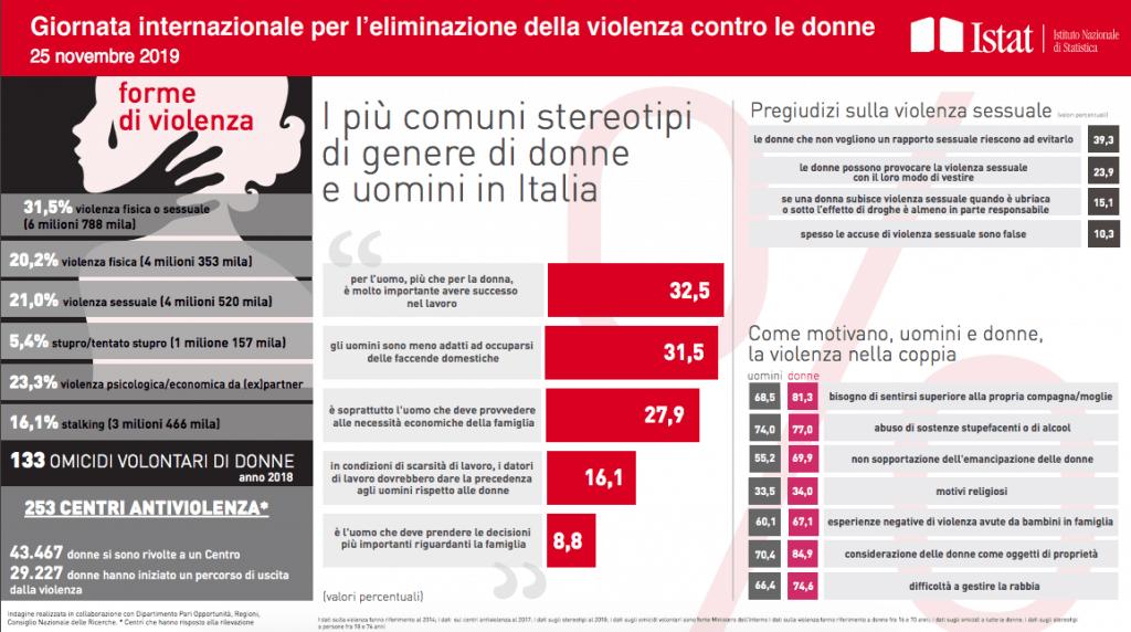 Dati Istat sulla violenza sulle donne