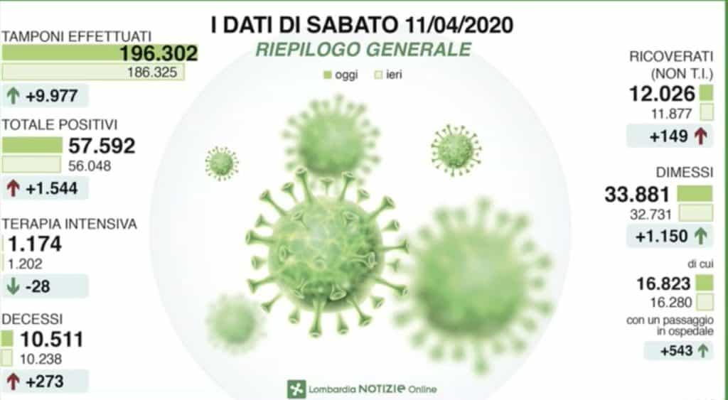 Infografica dei contagi nella Regione Lombardia