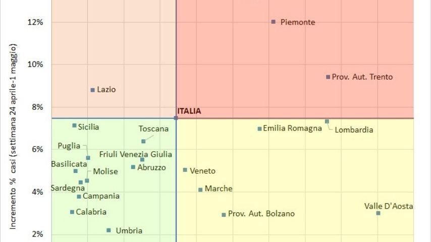 La mappa della diffusione del Coronavirus in Italia e dello stato delle Regioni eleborata dalla Fondazione Gimbe