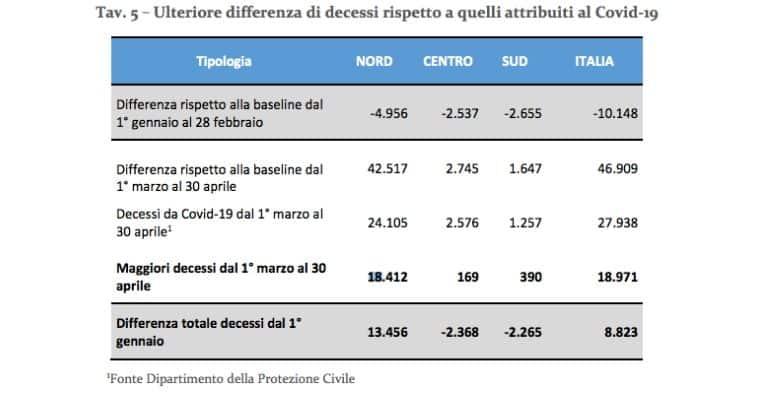 I dati sulla mortalità in Italia forniti dall'Inps