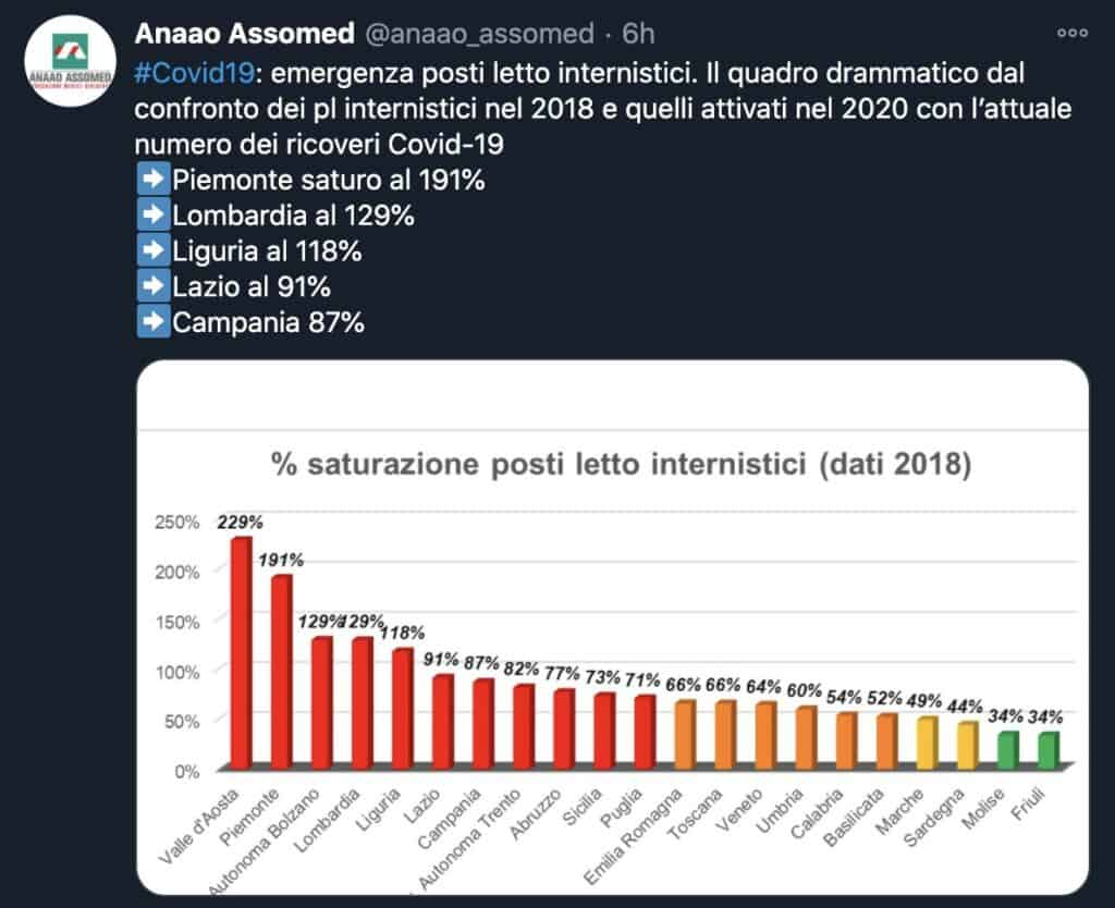 Il tweet dell'Anaao-Assomed