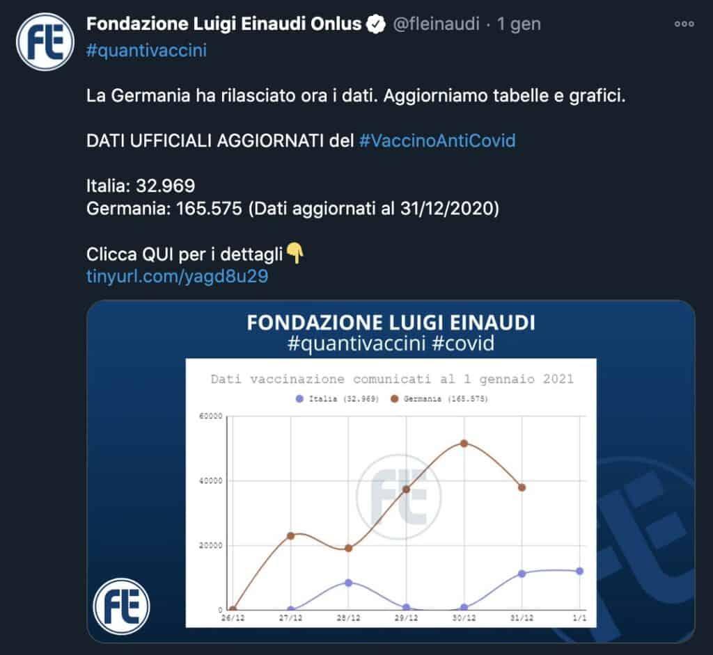 Il tweet della Fondazione Luigi Einaudi