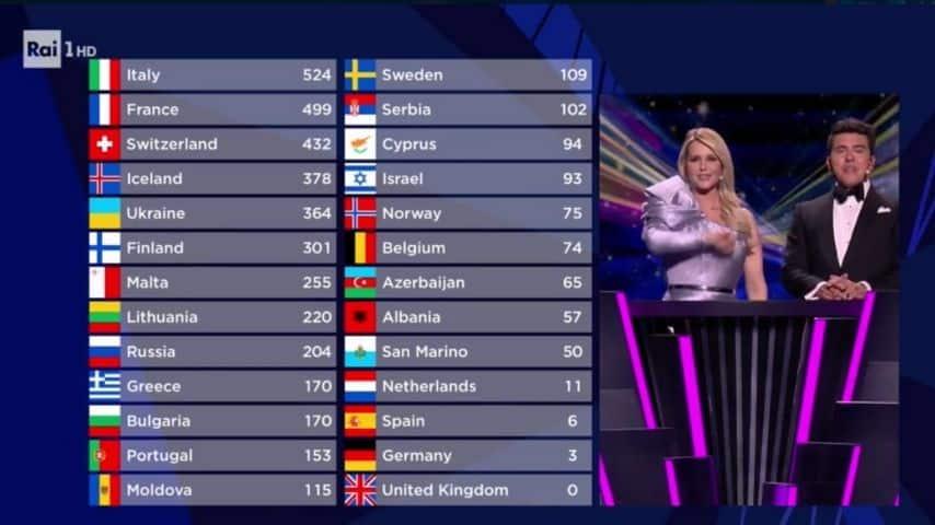 La classifica finale dell'Eurovision 2021